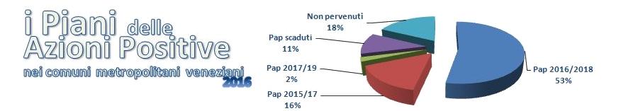 Grafico Pap 2016