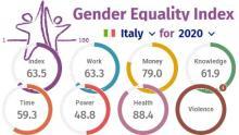 Indice di parità in Italia 2020 nei sei domini individuati da Eige