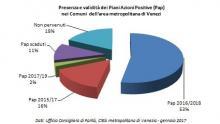 Grafico presenza e validità dei Pap nei Comuni dell'area metropolitana di Venezia